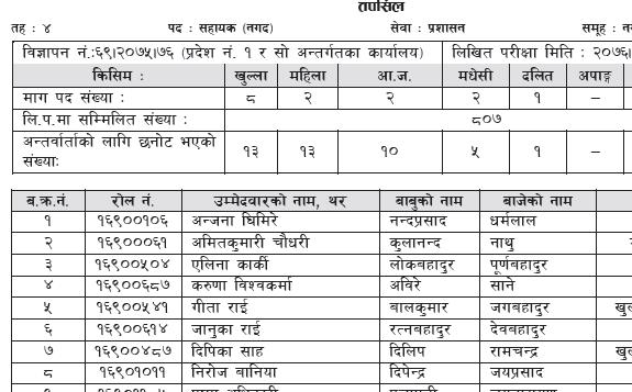 RBB Result Rastriya Banijya Bank Assistant Result