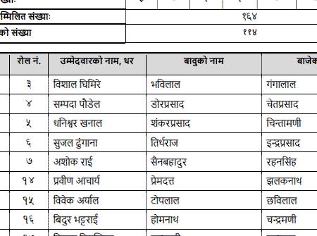 Bima Samiti Written Result published by Lok Sewa Aayog