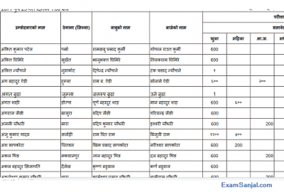 Bagmati Pradesh Lok Sewa Approved Candidates Name Lists for Exam