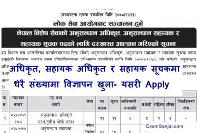 Rastriya Anusandhan Bivag Vacancy Anusandhan Adhikrit Sahayak Suchak