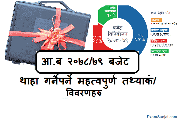 Nepal Budget 2078/79 (2021/2022) Imp Questions for Lok Sewa Exam